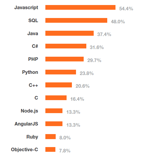 Top 10 der populärsten Programmierplattformen der Stack Overflow Developer Survey 2015