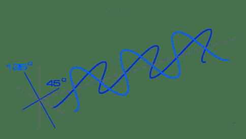 Zwei-Kanal-MIMO-Spielart: Ein Sender befördert auf derselben Strecke zwei unterschiedlich polarisierte Signale mittels zweier Antennen und verdoppelt so die Datenrate gegenüber einer herkömmlichen Übertragung. Die Telekom setzt in Alzey vier Antennen ein. Als Empfänger kommt ein Prototyp mit spezieller Antennenkonstellation zum Einsatz.