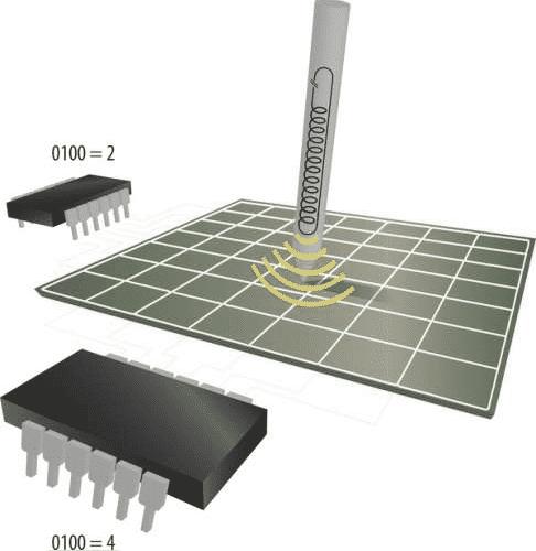 Ein induktiver Digitizer reagiert auf das Feld des Schwingkreises im Stift.