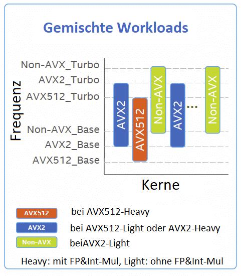 Je nach verwendeten Instruktionen gibt es jetzt drei verschiedene Takte. Sie hängen auch davon ab, ob AVX- oder AVX512-Multiplikationseinheiten fü Gleitkomma oder Integer  benutzt werden.