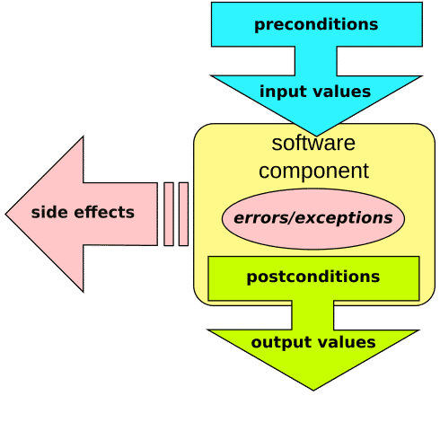 C++ Core Guidelines: Rules für die Fehlerbehandlung