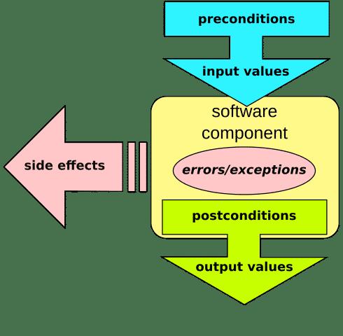 C++ Core Guidelines: Eine kleiner Umweg über Contracts in C++20