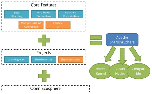 Skizze des Ökosystems von Apache ShardingSphere, einer auf Java basierenden Middleware für Big Data