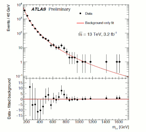 Die Resonanz am ATLAS-Detektor