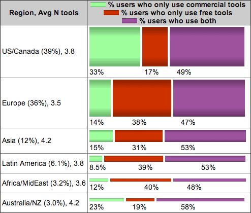 Wer die Wahl hat, setzt in fast allen Regionen der Welt eher Freie Software ein. In Nordamerika ist das nicht so.