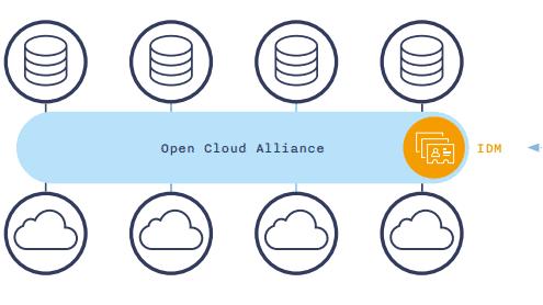 Open Cloud Alliance: IBM und Univention wollen eine offene Plattform für Cloud-Hoster