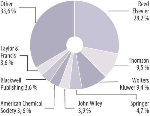 Eine Hand voll Anbieter teilt sich zwei Drittel des Weltmarktes für STM-Zeitschriften, und dies in einzelnen Sparten oft konkurrenzlos - Elsevier erzielte 2005 eine Umsatzrendite von 31 Prozent.
