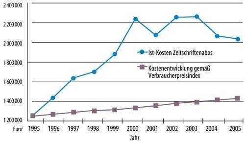 """Die """"Regensburger Fieberkurve"""": Die Kostenexplosion machte an der Unibibliothek Regensburg im vergangenen Jahr erneut radikale Schnitte notwendig. 230 Zeitschriftentitel wurden abbestellt, der Konsortialvertrag mit Elsevier gekündigt."""