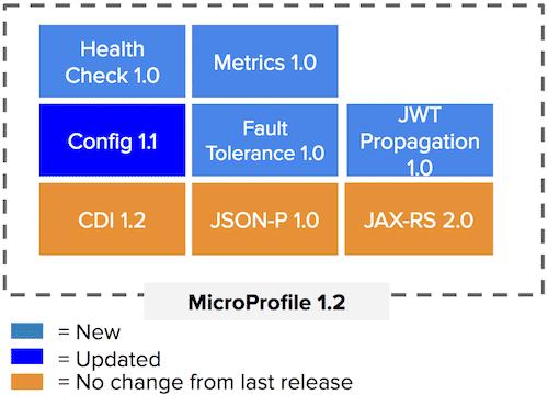Eclipse-Microprofile-Blog