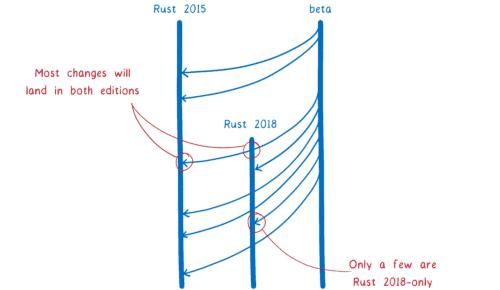 Die meisten künftigen Funktionen werden für beide Rust-Editionen zur Verfügung stehen.