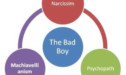 """Die sogenannte """"dunkle Triade"""" der Persönlichkeitsstörungen: Narzissmus, Machiavellismus, Psychopathie."""