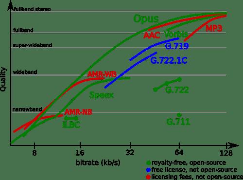 Opus liefert laut Xiph.org in fast allen Anwendungsbereichen bessere Qualität bei geringerer Bitrate. Zudem ist Opus Open Source.