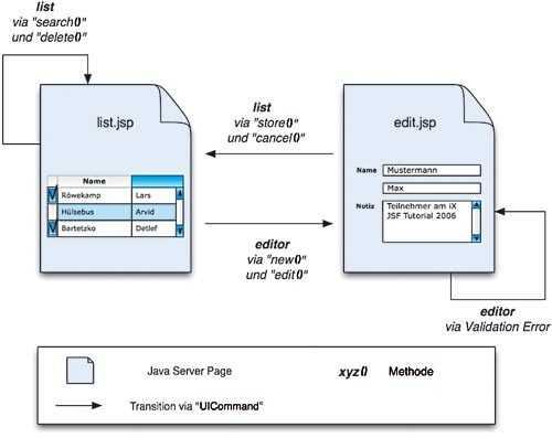 Grundlagen der Java Server Faces | iX Magazin