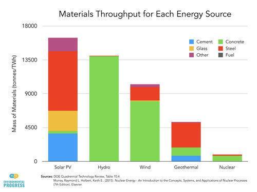 Unterschiedliche Kraftwerke nutzen pro Terawattstunde unterschiedliche Mengen an Materialien mit unterschiedlichen Umweltbelastungen.