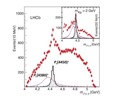 Der Pentaquark-Zustand Pc (4450)+ ist deutlich als Spitze zu erkennen, während der leichtere benötigt wird, um die Daten vollständig zu beschreiben.