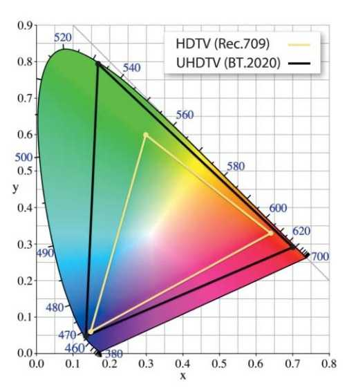 Der für UHDTV eingesetzte Farbraum BT.2020 stellt mehr Farben (schwarzes Dreieck) dar als der HDTV-Farbraum Rec.709 (gelbes Dreieck).