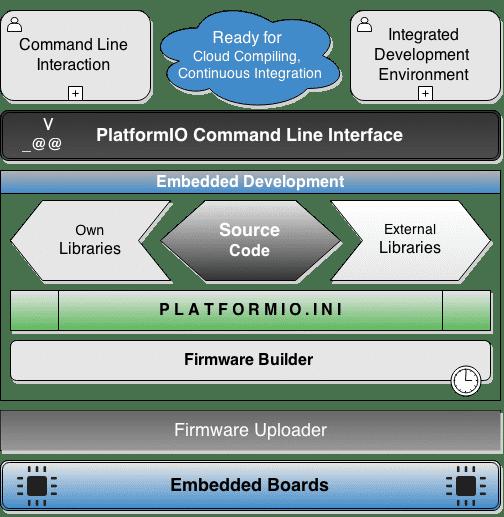 VSCode lebt - Entwicklung von Embedded Software mit PlatformIO