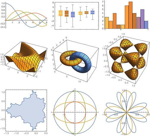 Neben vielen mathematisch-wissenschaftlichen Neuheiten stellt Mathematica 10 auch seine eigenen Grafiken in schickerem Look dar.