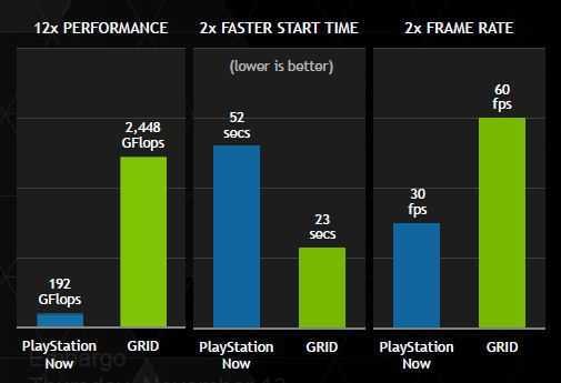 Nvidia zufolge ist GRID dem Sony-Dienst Playstation Now in allen Belangen überlegen.
