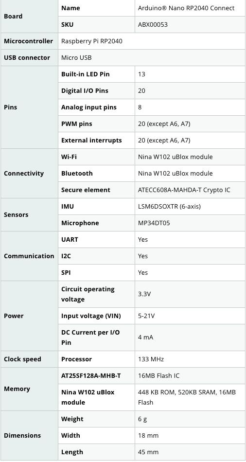Das neue Arduino Board bietet unter seiner Motorhaube einiges.