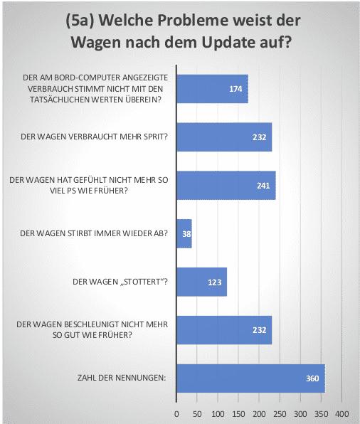 Von diesen Problemen nach Installation des VW-Softwareupdates berichteten 412 Autofahrer bei einer Umfrage auf dieselklage.at, einer Webseite des Vereins Cobin Claims.