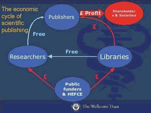 Nach Ansicht der Stiftung Wellcome Trust bezahlt der Steuerzahler dreifach - die Forschung, die Begutachtung der Veröffentlichung und den Rückkauf der Forschungsergebnisse.