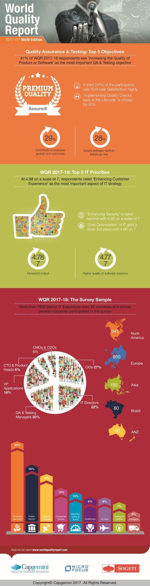 Der World Quality Report in der neunten Auflage.