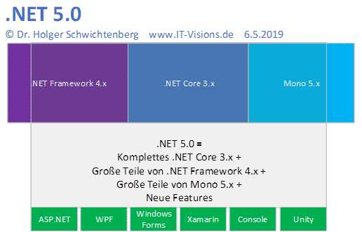 .NET 5.0 ist der Nachfolger von .NET Core 3.x, .NET Framework 4.x und Mono 5.x – aber nicht alle Funktionen aus den beiden letztgenannten werden enthalten sein.