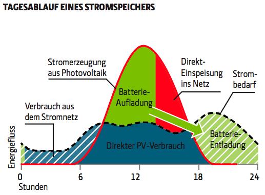 Grafik: Tagesablauf eines Stromspeichers