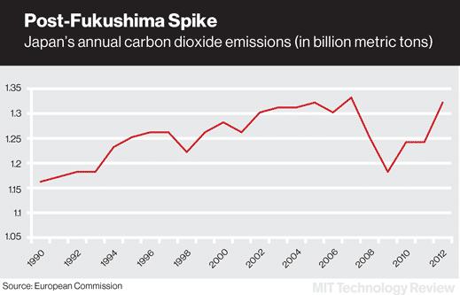 Das Ende des japanischen Atomausstiegs