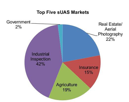 Die Einsatzgebiete für kommerziell genutzten Drohnen laut FAA-Bericht.