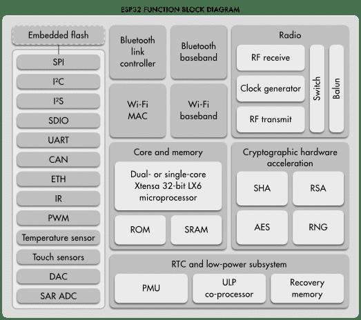 Blockbild der ESP32-Architektur