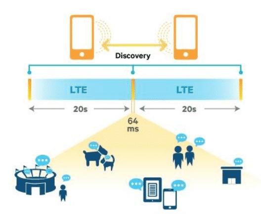 """LTE-Direct-Geräte versenden ihr Angebot oder Interessen über 128 Bit lange """"Expressions"""" periodisch in die Umgebung."""