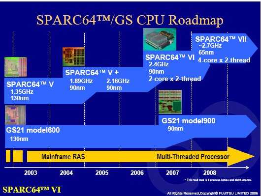 Sun Prozessor-Roadmap