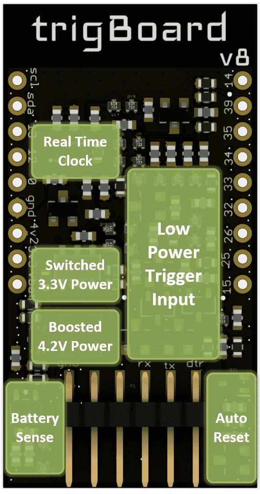 Die sechs Funktionsblöcke des trigBoard v8