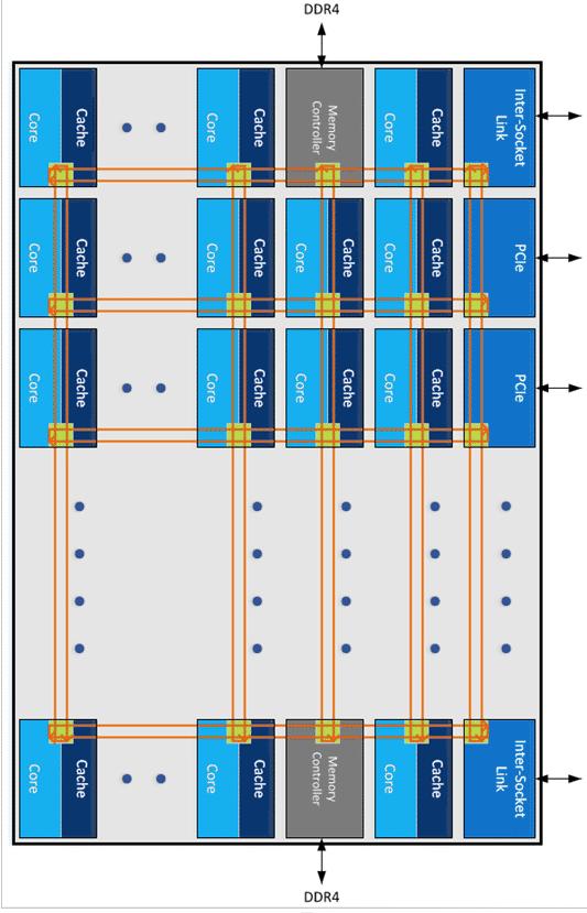Kerne,  die Cache-Hierarchy, Speicher- und I/O-controller  sind über ein Mesh verknüpft.