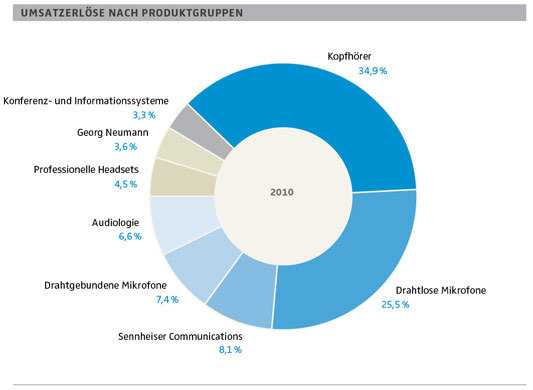 Sennheiser Bilanz 2011