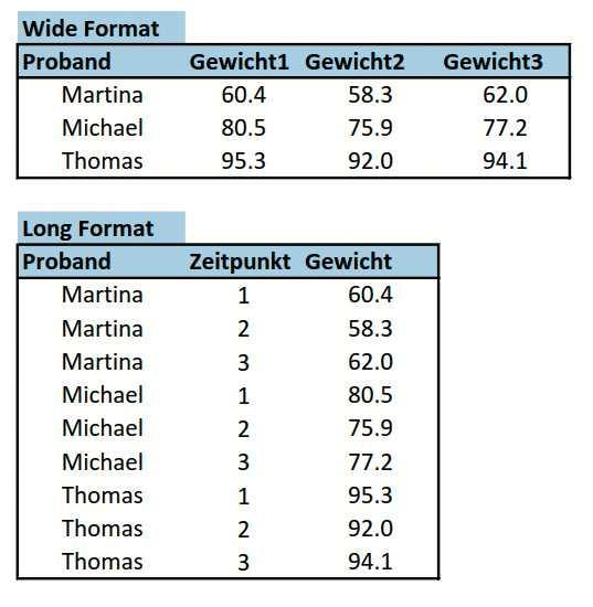 Im Long Format entspricht jeder Datenpunkt einer Zeile, das Wide Format fällt kompakter aus.