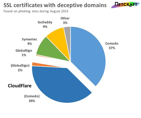 SSL-Zertifizierungsstellen stellen hunderte Zertifikate für Phishing ...