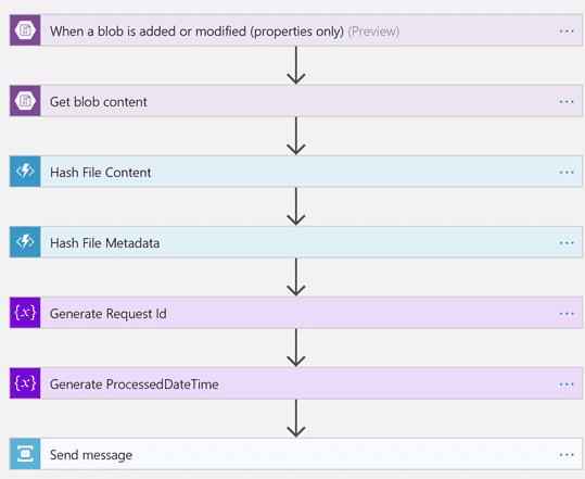 Das Development Kit automatisiert das Erstellen von Hashes und deren Einbindung in die Chain.