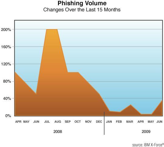 fig 57 phishing volume.jpg
