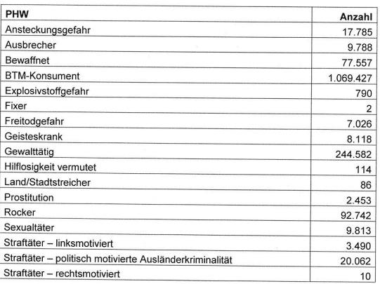 Ein Auszug aus den Kategorien der personenbezogenen Hinweise