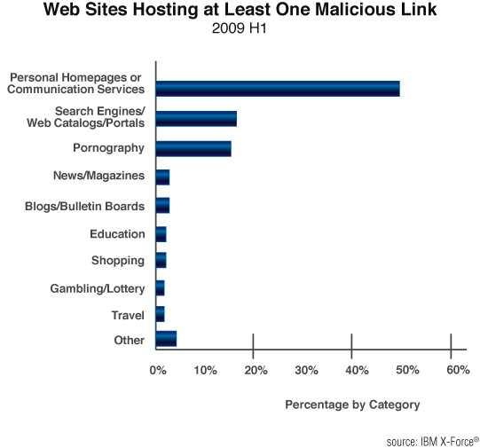fig 27 Web sites hosting at least one malicious link.jpg