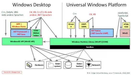 Die beiden API-Welten von Windows 10, Grafik von Dr. Holger Schwichtenberg (dotnetdoktor)