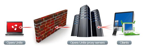 Opera Unite Schema-Darstellung