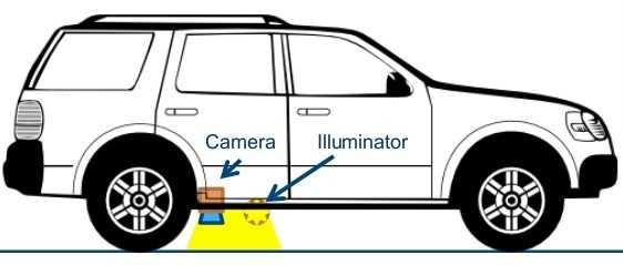 Schema eines SUV mit Kamera und Lichtquelle am Unterboden