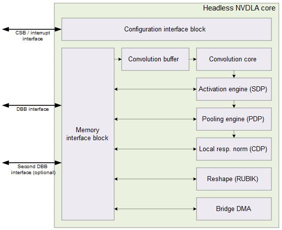 Das Diagramm zeigt die interne Architektur des NVDLA-Kerns.