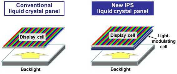 Eine zweite Flüssigkristallschicht am bildgebenden LCD soll das Hintergrundlicht gezielt zu  jedem Pixel durchlassen.