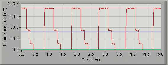 Helligkeitssteuerung per PWM: Je breiter der Puls innerhalb der festen Schrittweite (hier 1 ms entsprechend 1 kHz), umso heller leuchtet die Lampe.