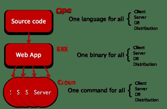 Skizze: Ablauf der Entwicklung einer Anwendung mit Opa